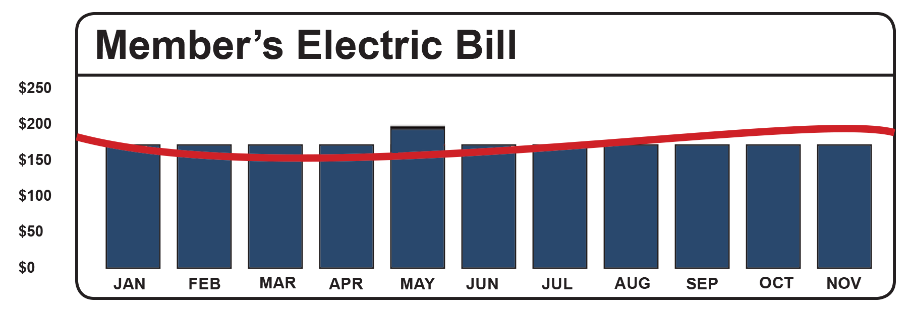 With Average Monthly Billing You Will Know What To Expect On Your Electric Bill Because The Amount Be Roximately Same Month After Even